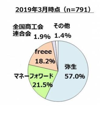クラウド会計ソフトの利用状況調査(2019年3月末) -株式会社MM総研